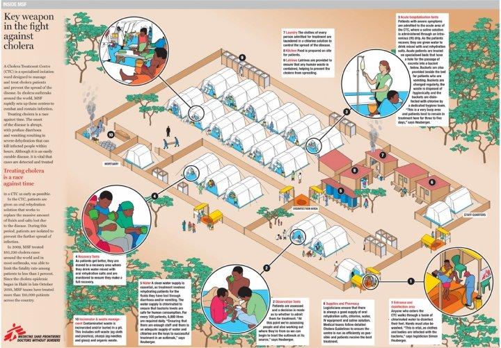 MSF Cholera poster