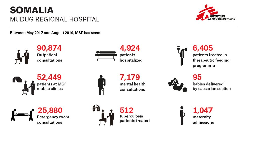 Infographic on the activites conducted on the Mudug Regional Hospital in Somalia between May 2017 and August 2019.